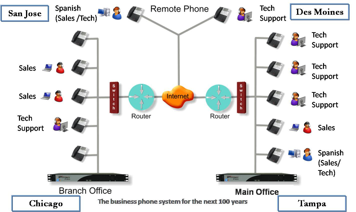how to make an automated voip cal